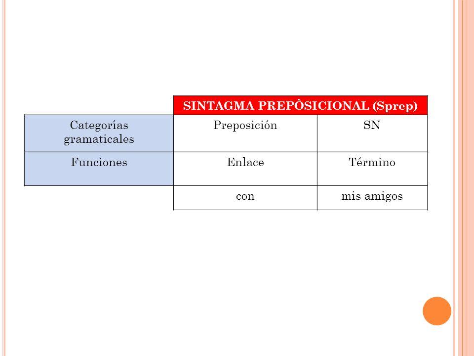 SINTAGMA PREPÒSICIONAL (Sprep) Categorías gramaticales PreposiciónSN FuncionesEnlaceTérmino conmis amigos