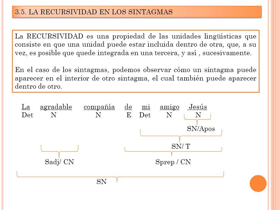 3.5. LA RECURSIVIDAD EN LOS SINTAGMAS La RECURSIVIDAD es una propiedad de las unidades lingüísticas que consiste en que una unidad puede estar incluid