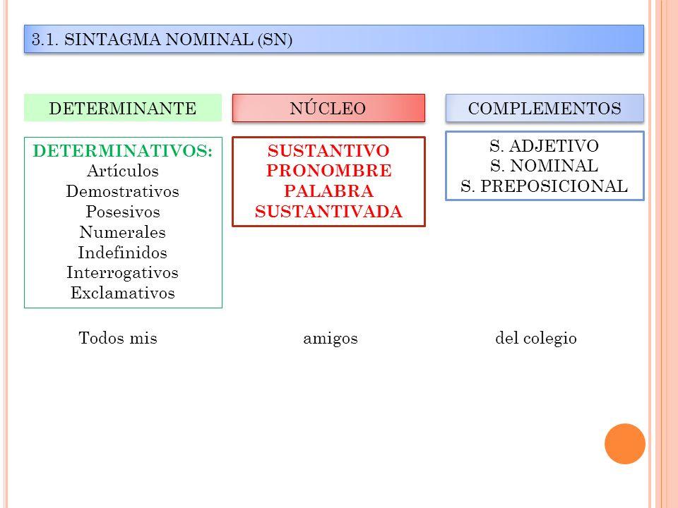 SINTAGMA NOMINAL (SN) Categorías gramaticales DeterminativoAdjetivoNombreAdjetivo Sustantivo Preposición FuncionesDeterminanteS.