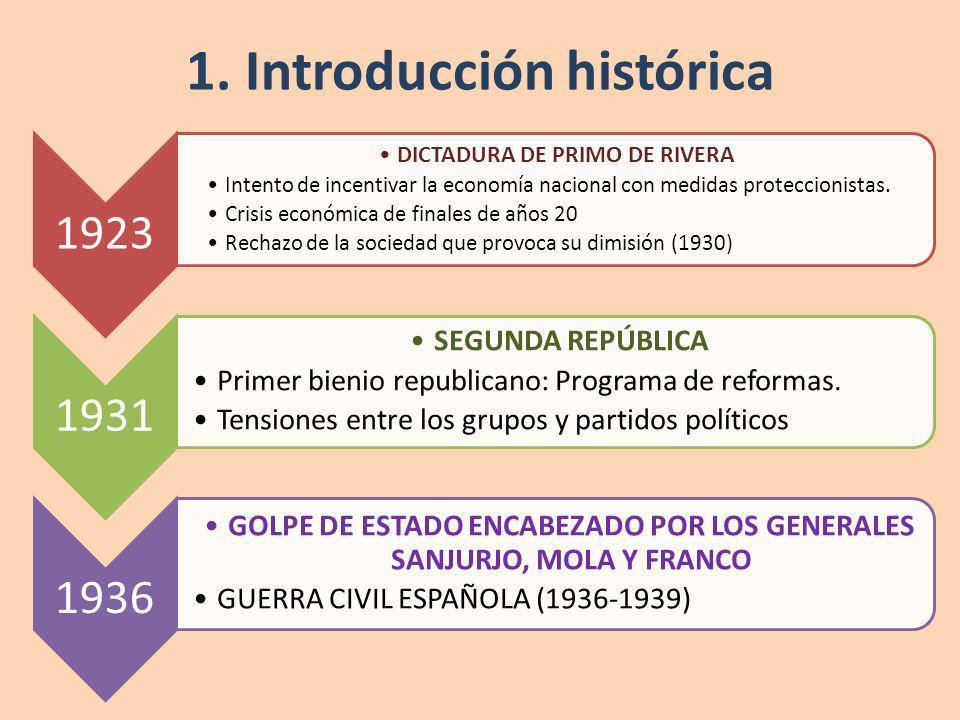 1. Introducción histórica 1923 DICTADURA DE PRIMO DE RIVERA Intento de incentivar la economía nacional con medidas proteccionistas. Crisis económica d