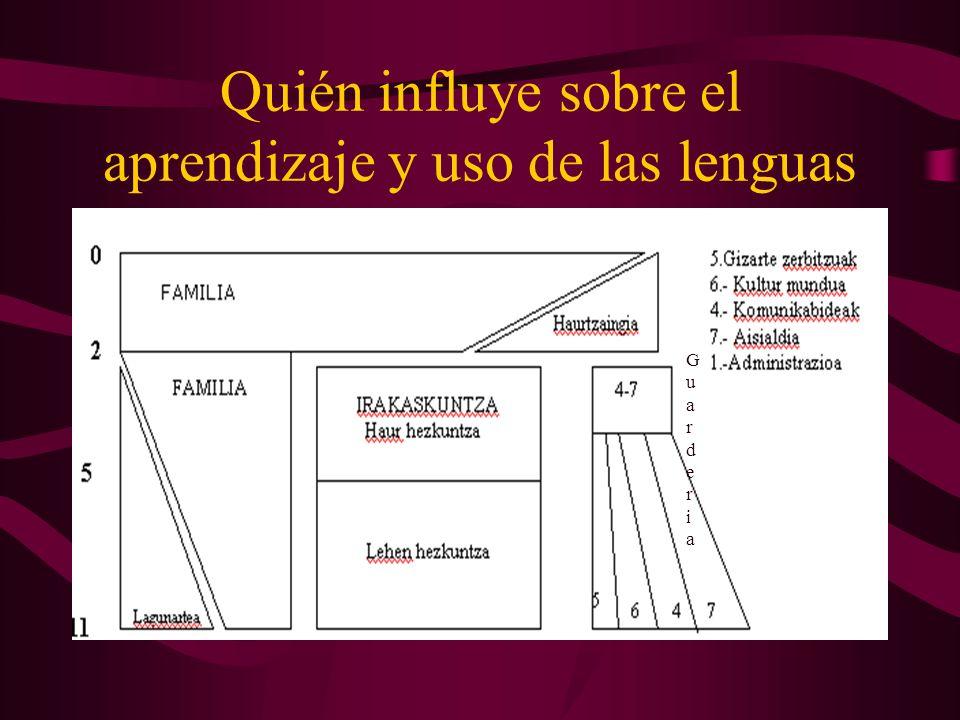 ¿Podemos conseguir esto en Aperribai.Conocimientos y uso del Castellano.