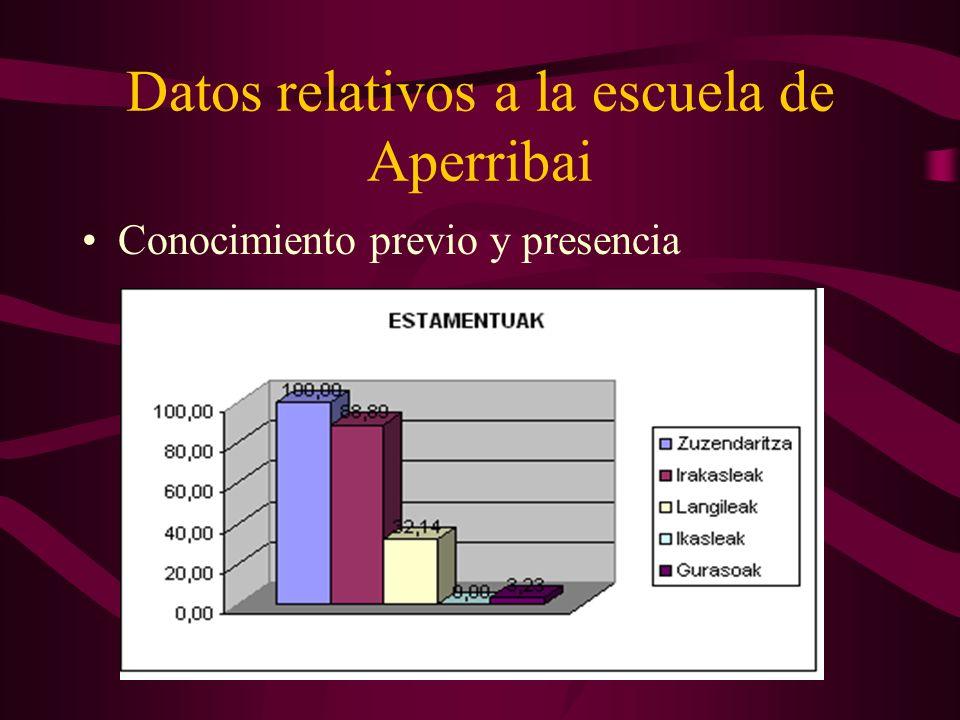 Datos relativos a la escuela de Aperribai Conocimiento previo y presencia
