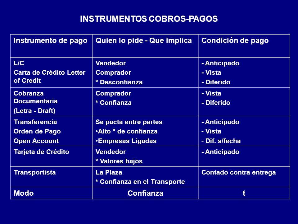 INSTRUMENTOS COBROS-PAGOS Instrumento de pagoQuien lo pide - Que implicaCondición de pago L/C Carta de Crédito Letter of Credit Vendedor Comprador * D