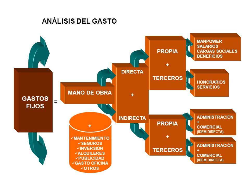 = MANPOWER SALARIOS CARGAS SOCIALES BENEFICIOS HONORARIOS SERVICIOS ADMINISTRACIÓN + COMERCIAL (IDEM DIRECTA) ADMINISTRACIÓN + COMERCIAL (IDEM DIRECTA