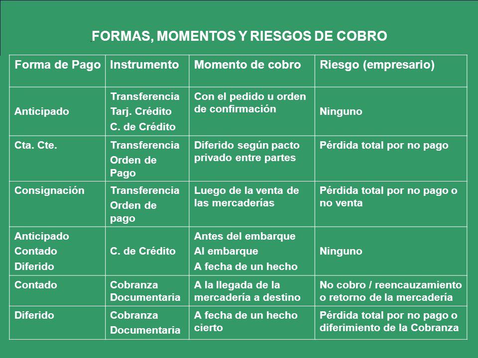 FORMAS, MOMENTOS Y RIESGOS DE COBRO Forma de PagoInstrumentoMomento de cobroRiesgo (empresario) Anticipado Transferencia Tarj. Crédito C. de Crédito C