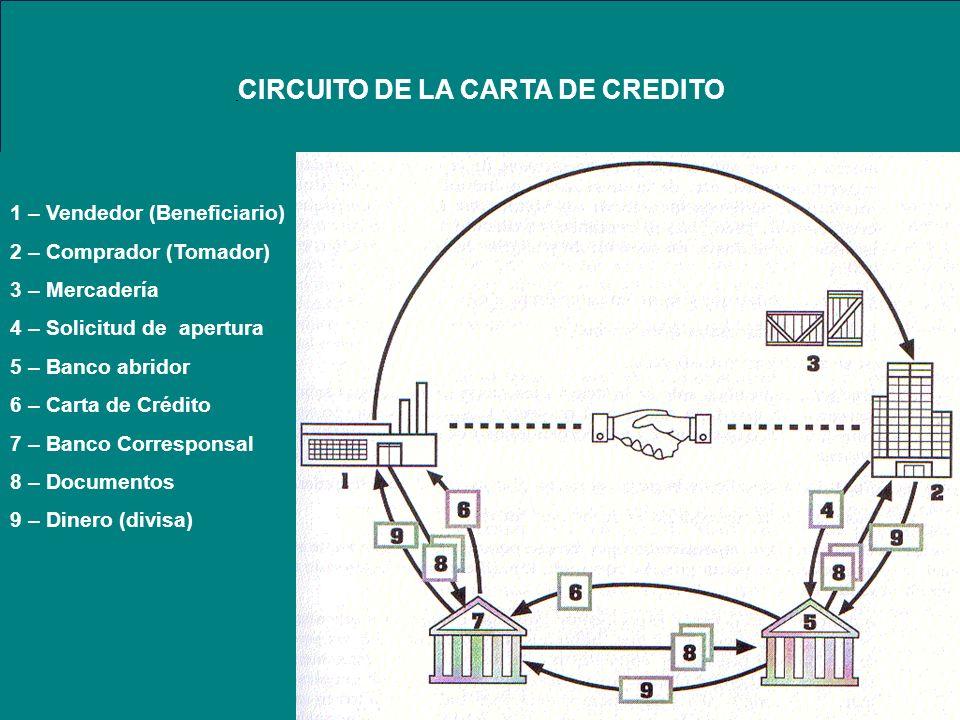 CIRCUITO DE LA CARTA DE CREDITO 1 – Vendedor (Beneficiario) 2 – Comprador (Tomador) 3 – Mercadería 4 – Solicitud de apertura 5 – Banco abridor 6 – Car