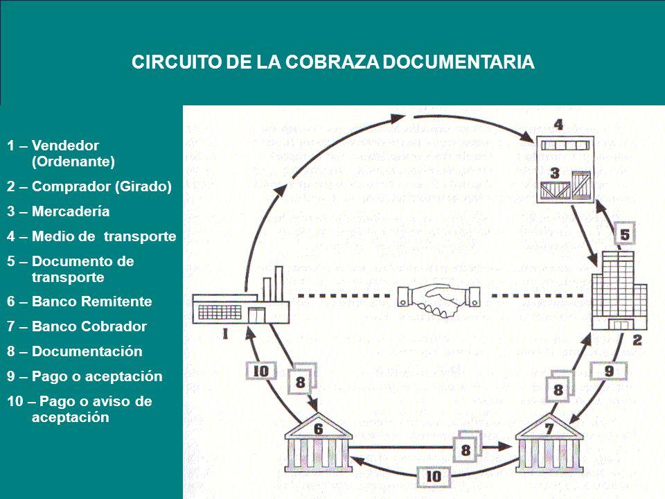 CIRCUITO DE LA COBRAZA DOCUMENTARIA 1 – Vendedor (Ordenante) 2 – Comprador (Girado) 3 – Mercadería 4 – Medio de transporte 5 – Documento de transporte