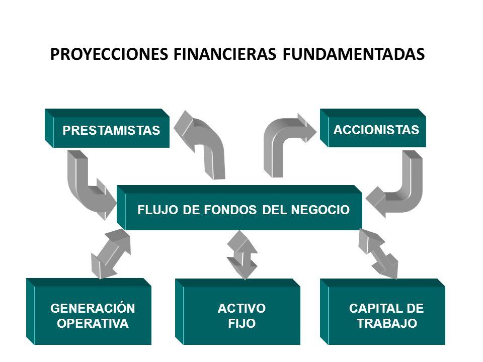 PROYECCIONES FINANCIERAS FUNDAMENTADAS FLUJO DE FONDOS DEL NEGOCIO GENERACIÓN OPERATIVA ACTIVO FIJO CAPITAL DE TRABAJO PRESTAMISTAS ACCIONISTAS APORTE