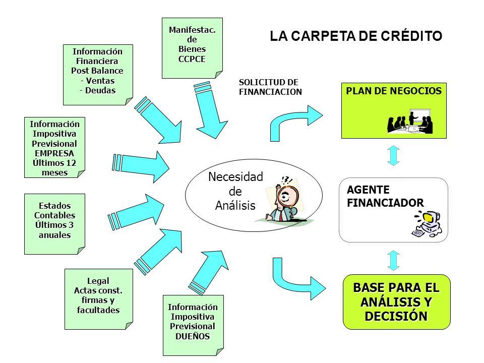 PLAN DE NEGOCIOS Información Financiera Post Balance - Ventas - Deudas Información Impositiva PrevisionalEMPRESA Últimos 12 meses Información Impositi