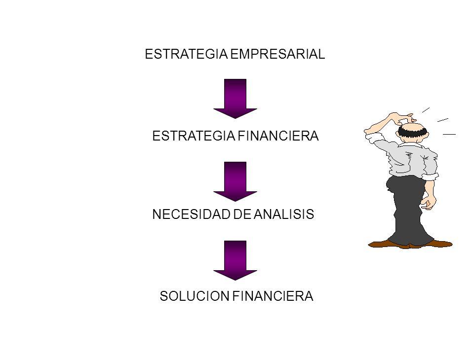 ESTRATEGIA EMPRESARIAL ESTRATEGIA FINANCIERA NECESIDAD DE ANALISIS SOLUCION FINANCIERA