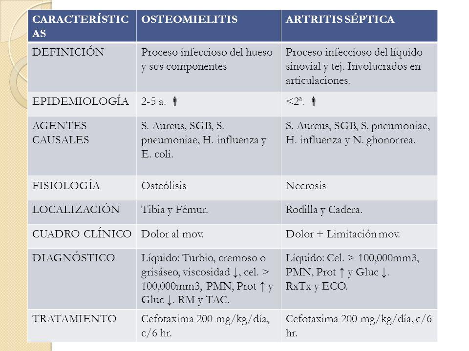CARACTERÍSTIC AS OSTEOMIELITISARTRITIS SÉPTICA DEFINICIÓNProceso infeccioso del hueso y sus componentes Proceso infeccioso del líquido sinovial y tej.