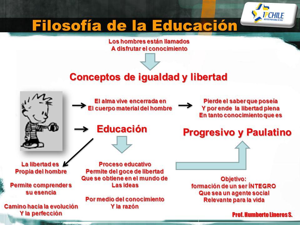 Filosofía de la Educación Prof. Humberto Lineros S. Conceptos de igualdad y libertad Los hombres están llamados A disfrutar el conocimiento El alma vi