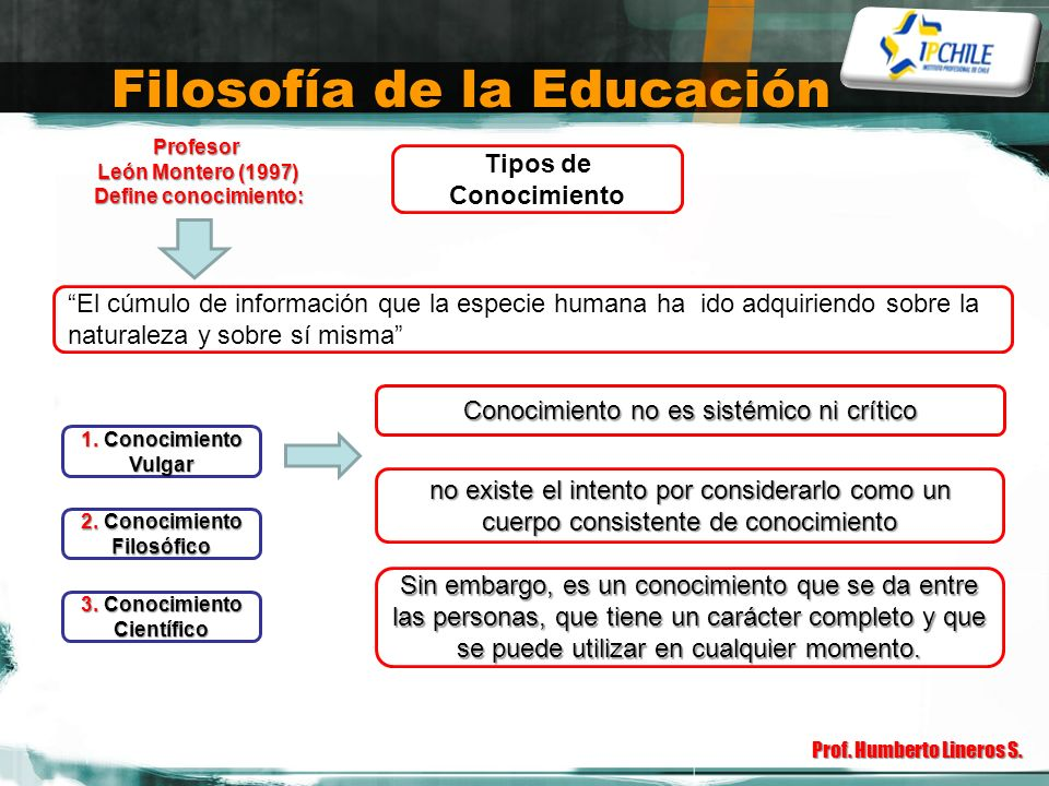 Filosofía de la Educación Prof. Humberto Lineros S. Tipos de Conocimiento El cúmulo de información que la especie humana ha ido adquiriendo sobre la n