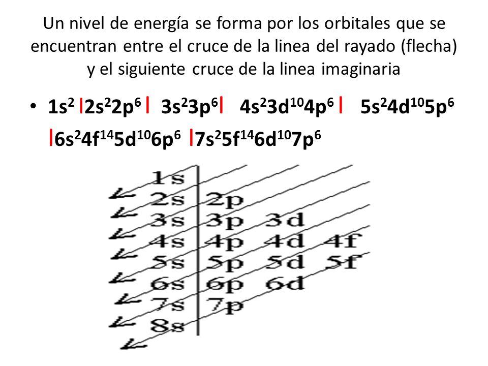 Un nivel de energía se forma por los orbitales que se encuentran entre el cruce de la linea del rayado (flecha) y el siguiente cruce de la linea imagi