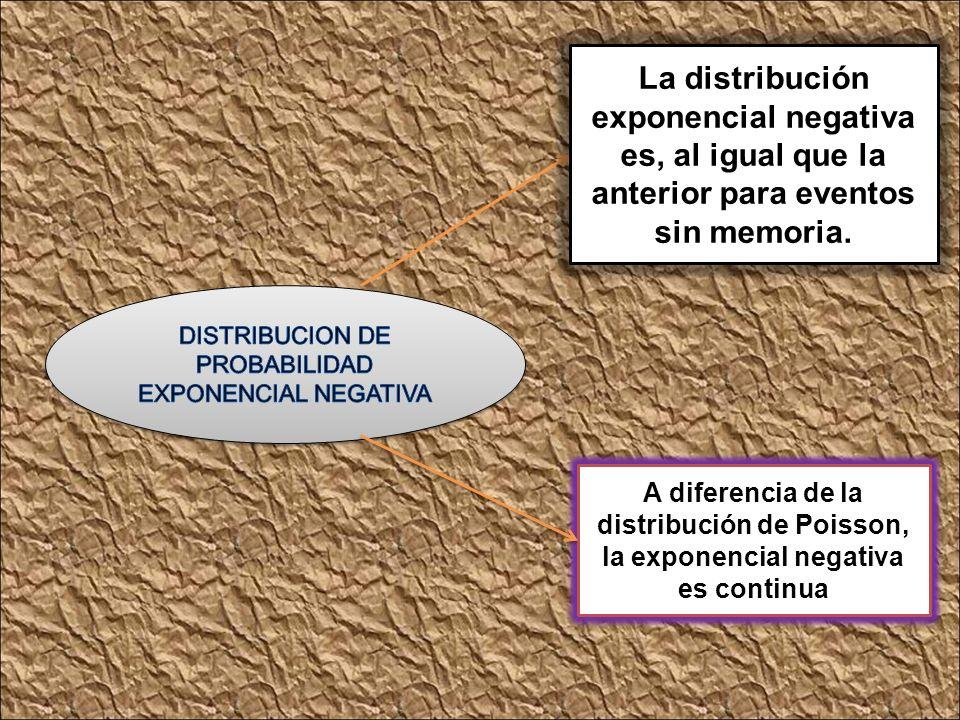 Esta relación entre ambas distribuciones de probabilidad hacen llamarles distribuciones duales Se utiliza cuando los tiempos de servicio son aleatorio