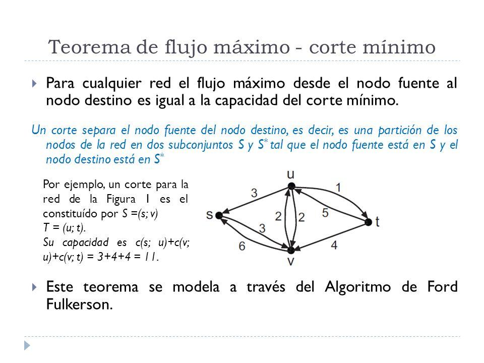 Teorema de flujo máximo - corte mínimo Para cualquier red el flujo máximo desde el nodo fuente al nodo destino es igual a la capacidad del corte mínim