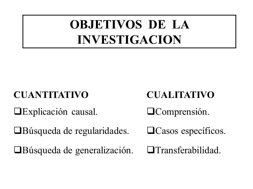 CUANTITATIVOCUALITATIVO Explicación causal. Comprensión. Búsqueda de regularidades. Casos específicos. Búsqueda de generalización. Transferabilidad. O