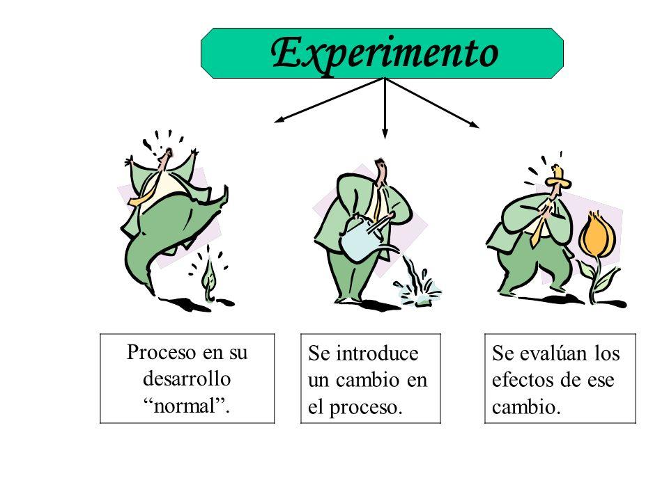 Experimento Proceso en su desarrollo normal. Se introduce un cambio en el proceso. Se evalúan los efectos de ese cambio.
