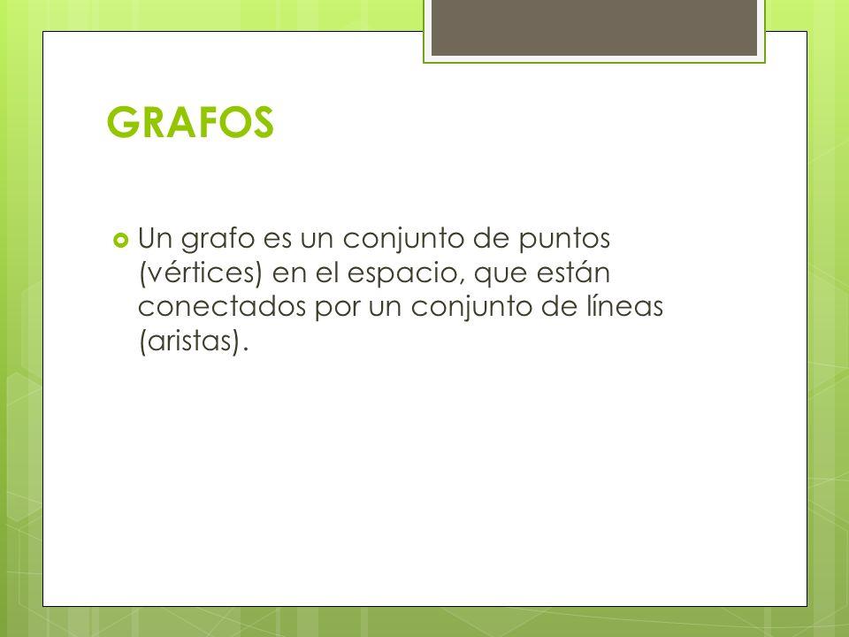 Terminología de Grafos Una arista se representa por los vértices que conecta.