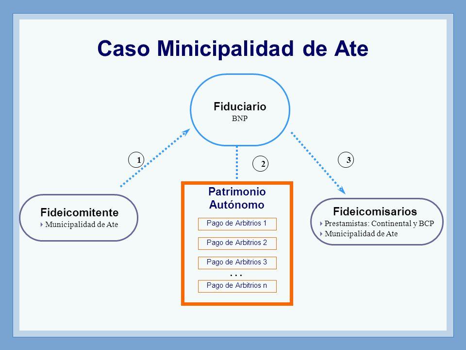 Fideicomitente Municipalidad de Ate Fiduciario BNP Fideicomisarios Prestamistas: Continental y BCP Municipalidad de Ate Pago de Arbitrios 1 Patrimonio