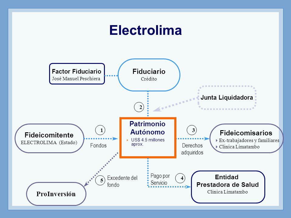 Fideicomitente ELECTROLIMA (Estado) Fiduciario Crédito Fideicomisarios Ex-trabajadores y familiares Clínica Limatambo Junta Liquidadora Factor Fiducia