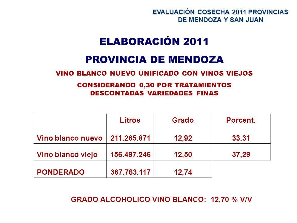 ELABORACIÓN 2011 PROVINCIA DE MENDOZA VINO BLANCO NUEVO UNIFICADO CON VINOS VIEJOS CONSIDERANDO 0,30 POR TRATAMIENTOS DESCONTADAS VARIEDADES FINAS Vino blanco nuevo Litros 211.265.871 Grado 12,92 Porcent.