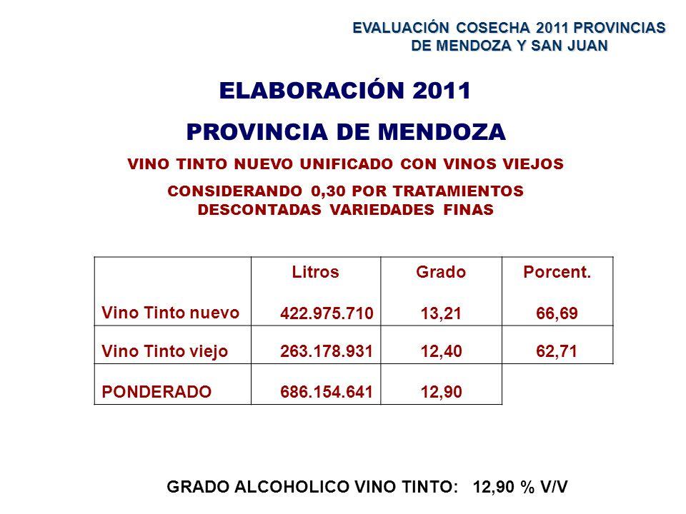 ELABORACIÓN 2011 PROVINCIA DE MENDOZA VINO TINTO NUEVO UNIFICADO CON VINOS VIEJOS CONSIDERANDO 0,30 POR TRATAMIENTOS DESCONTADAS VARIEDADES FINAS Vino Tinto nuevo Litros 422.975.710 Grado 13,21 Porcent.