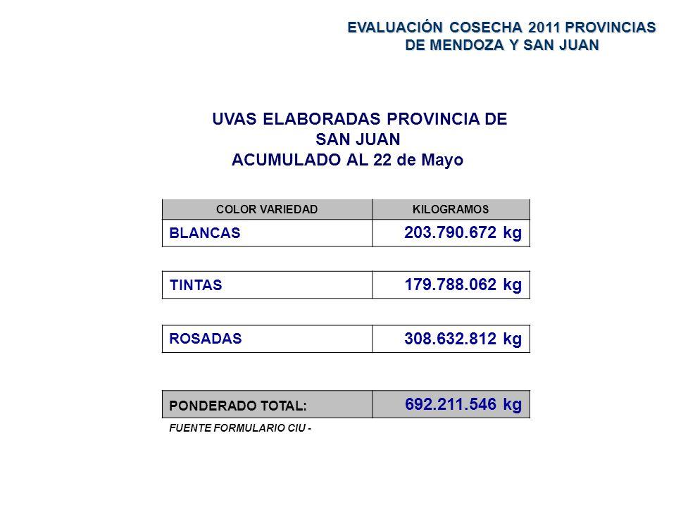 UVAS ELABORADAS PROVINCIA DE SAN JUAN ACUMULADO AL 22 de Mayo COLOR VARIEDADKILOGRAMOS BLANCAS 203.790.672 kg TINTAS 179.788.062 kg ROSADAS 308.632.812 kg PONDERADO TOTAL: 692.211.546 kg FUENTE FORMULARIO CIU - EVALUACIÓN COSECHA 2011 PROVINCIAS DE MENDOZA Y SAN JUAN