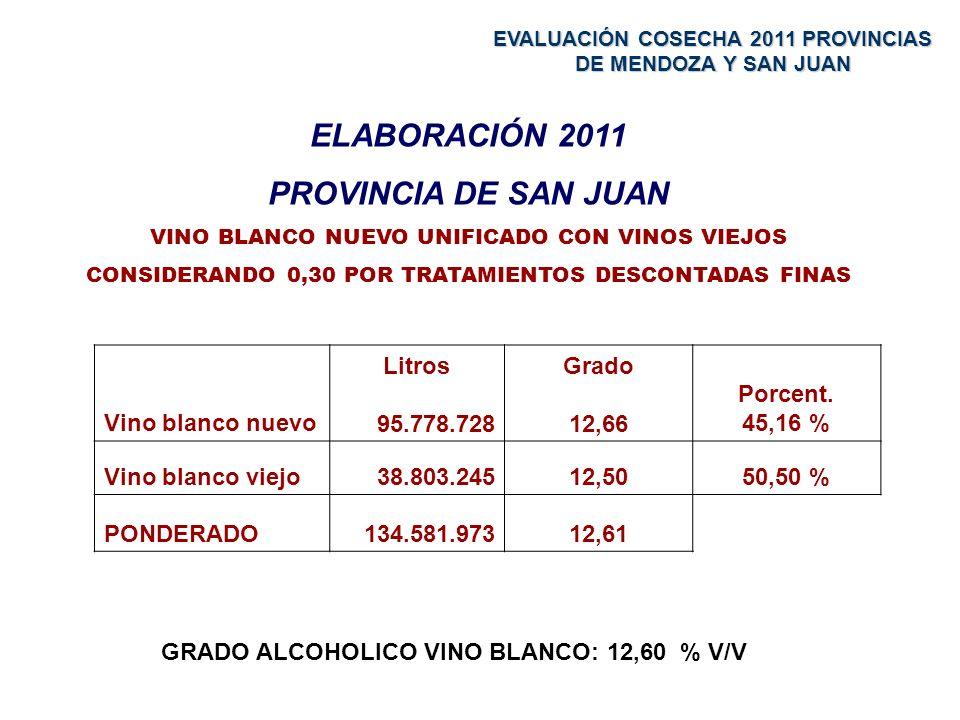 ELABORACIÓN 2011 PROVINCIA DE SAN JUAN VINO BLANCO NUEVO UNIFICADO CON VINOS VIEJOS CONSIDERANDO 0,30 POR TRATAMIENTOS DESCONTADAS FINAS Vino blanco nuevo Litros 95.778.728 Grado 12,66 Porcent.