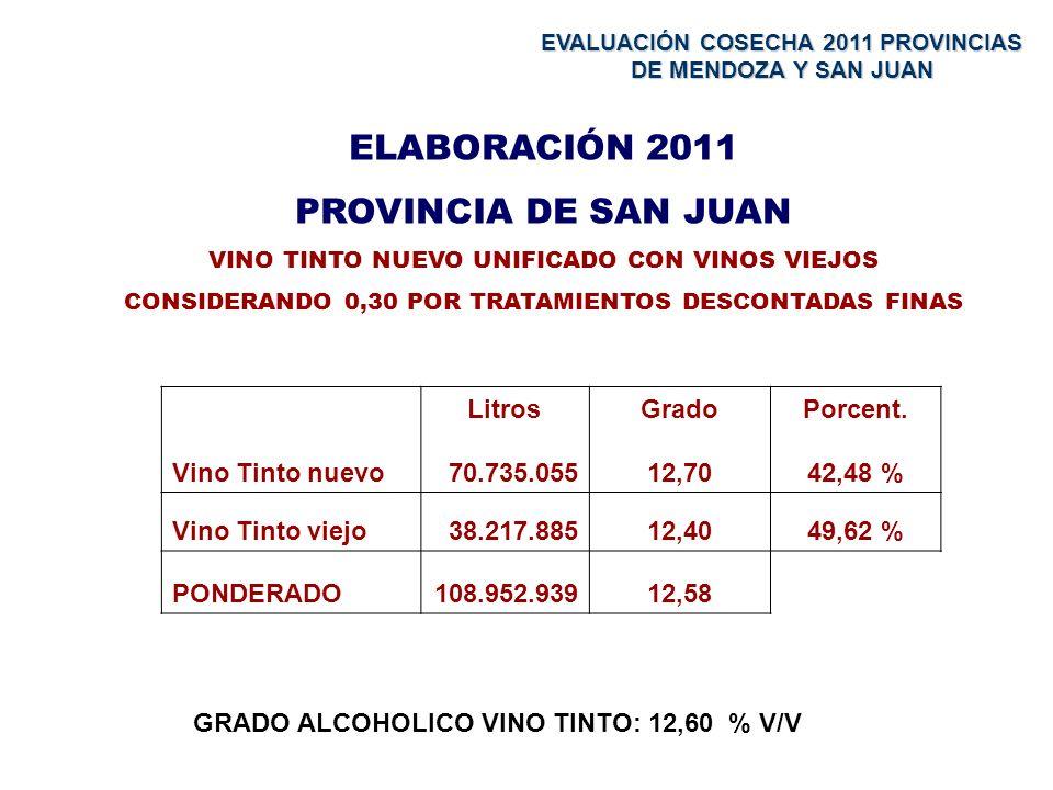 ELABORACIÓN 2011 PROVINCIA DE SAN JUAN VINO TINTO NUEVO UNIFICADO CON VINOS VIEJOS CONSIDERANDO 0,30 POR TRATAMIENTOS DESCONTADAS FINAS Vino Tinto nuevo Litros 70.735.055 Grado 12,70 Porcent.