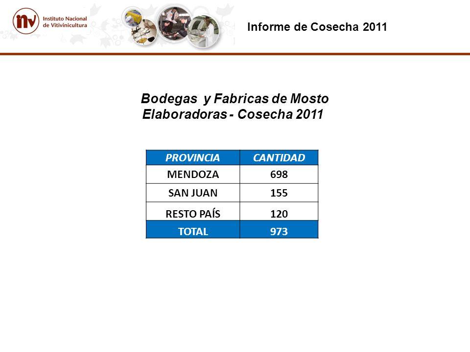 Informe de Cosecha 2011 Bodegas y Fabricas de Mosto Elaboradoras - Cosecha 2011 PROVINCIACANTIDAD MENDOZA698 SAN JUAN155 RESTO PAÍS120 TOTAL973