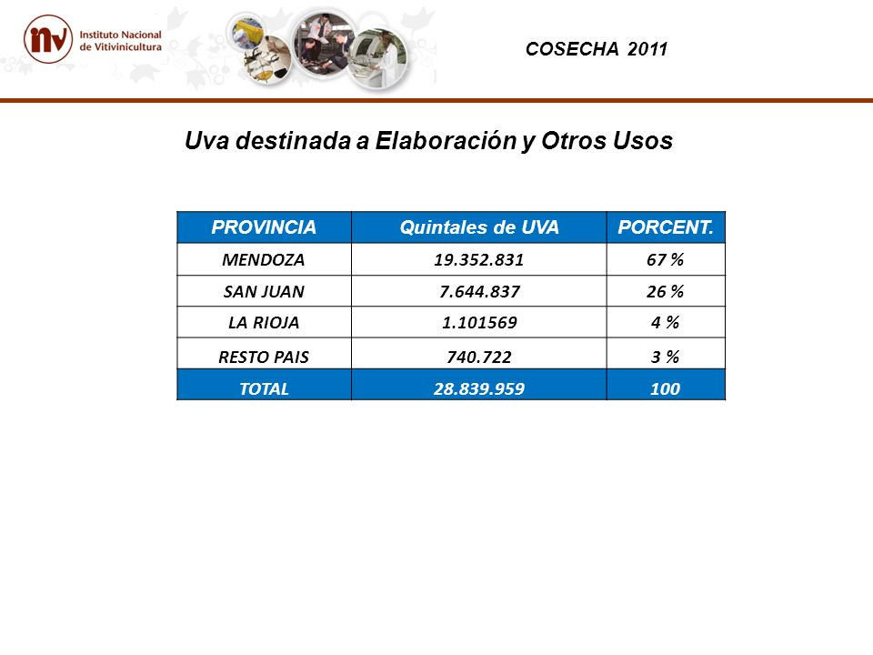 COSECHA 2011 Uva destinada a Elaboración y Otros Usos PROVINCIAQuintales de UVAPORCENT.