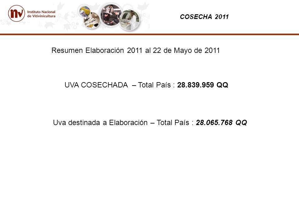 COSECHA 2011 Resumen Elaboración 2011 al 22 de Mayo de 2011 Uva destinada a Elaboración – Total País : 28.065.768 QQ UVA COSECHADA – Total País : 28.839.959 QQ