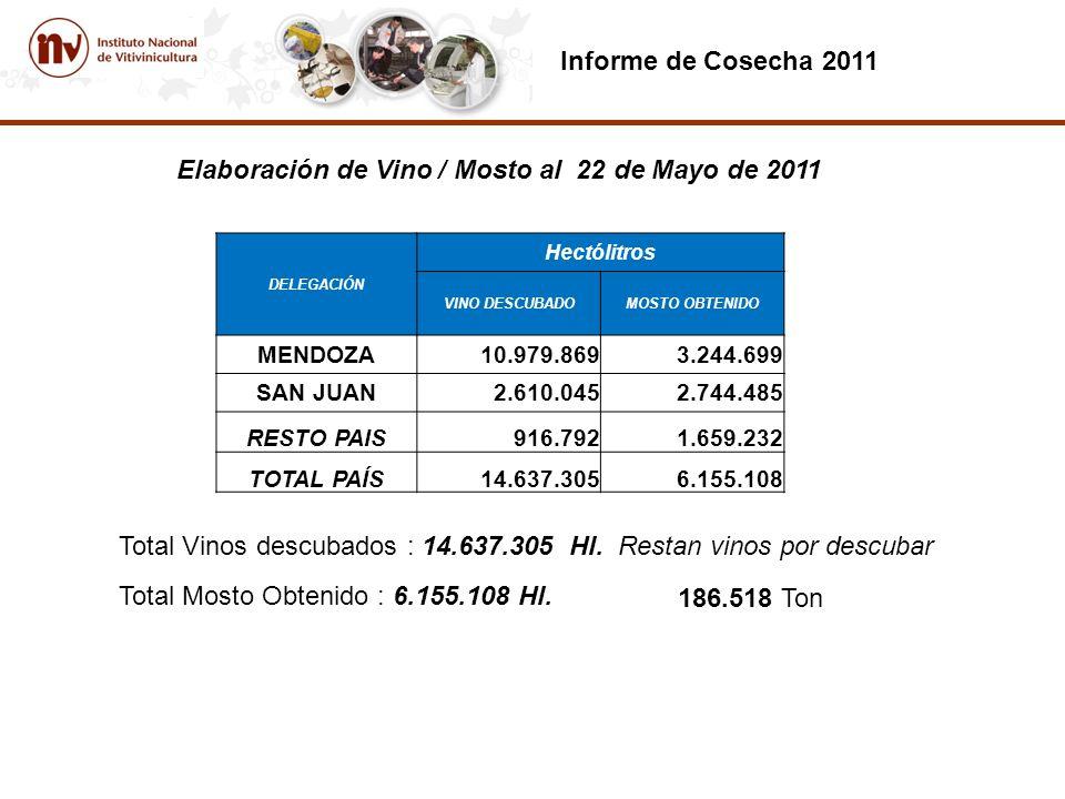 Elaboración de Vino / Mosto al 22 de Mayo de 2011 Total Vinos descubados : 14.637.305 Hl.