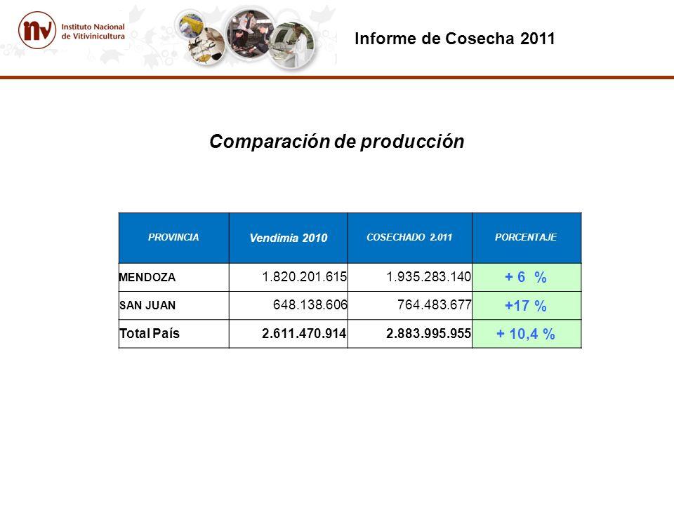 Informe de Cosecha 2011 Comparación de producción PROVINCIA Vendimia 2010 COSECHADO 2.011PORCENTAJE MENDOZA 1.820.201.6151.935.283.140 + 6 % SAN JUAN 648.138.606764.483.677 +17 % Total País 2.611.470.914 2.883.995.955 + 10,4 %