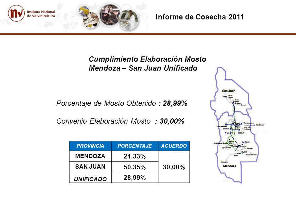 Informe de Cosecha 2011 Cumplimiento Elaboración Mosto Mendoza – San Juan Unificado Porcentaje de Mosto Obtenido : 28,99% Convenio Elaboración Mosto : 30,00% PROVINCIAPORCENTAJEACUERDO MENDOZA 21,33% 30,00% SAN JUAN 50,35% UNIFICADO 28,99%