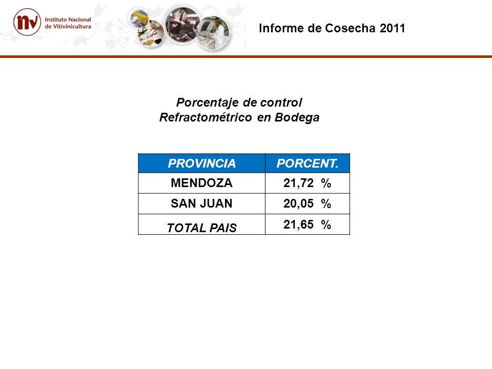 Porcentaje de control Refractométrico en Bodega Informe de Cosecha 2011 PROVINCIAPORCENT.
