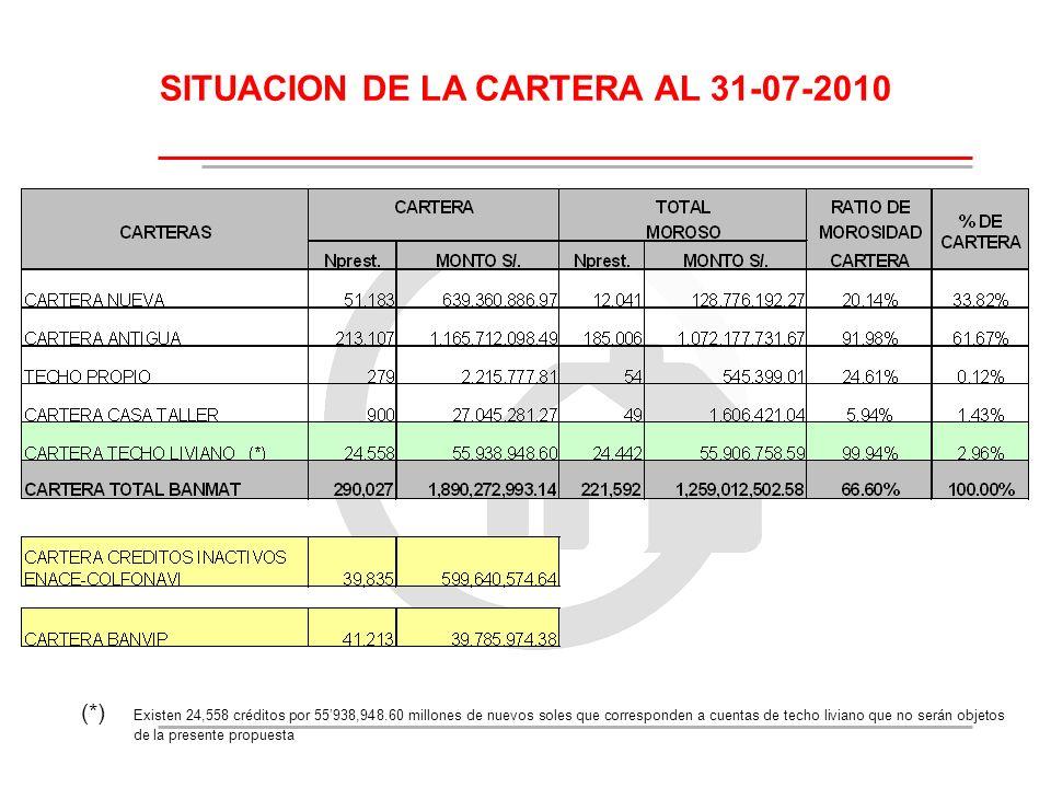SITUACION DE LA CARTERA AL 31-07-2010 (*) Existen 24,558 créditos por 55938,948.60 millones de nuevos soles que corresponden a cuentas de techo livian