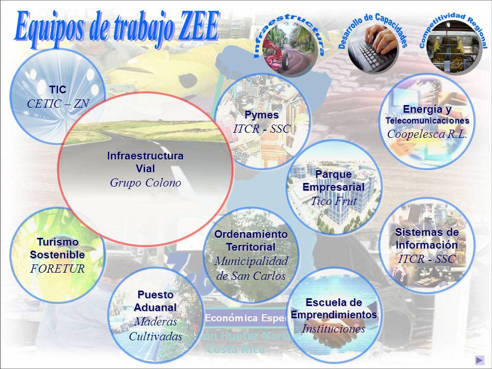 TIC CETIC – ZNTIC Pymes ITCR - SSCPymes Parque Empresarial Tico Frut Parque Empresarial Tico Frut Energía y Telecomunicaciones Coopelesca R.L. Energía