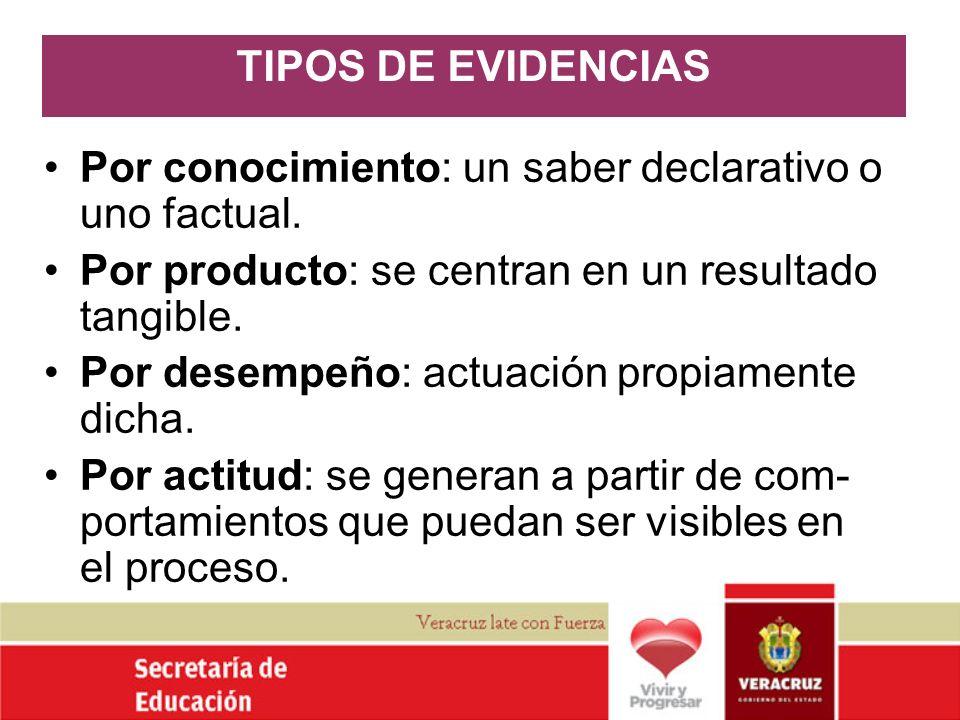 TIPOS DE EVIDENCIAS Por conocimiento: un saber declarativo o uno factual. Por producto: se centran en un resultado tangible. Por desempeño: actuación