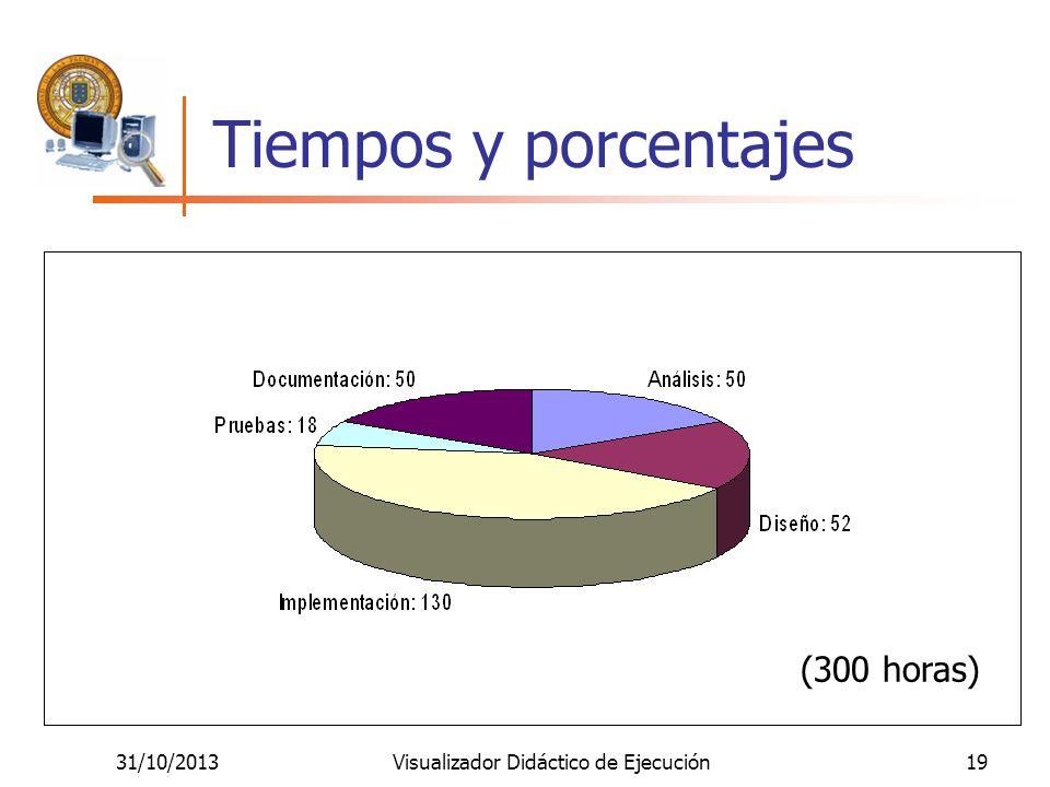 31/10/2013Visualizador Didáctico de Ejecución19 Tiempos y porcentajes (300 horas)