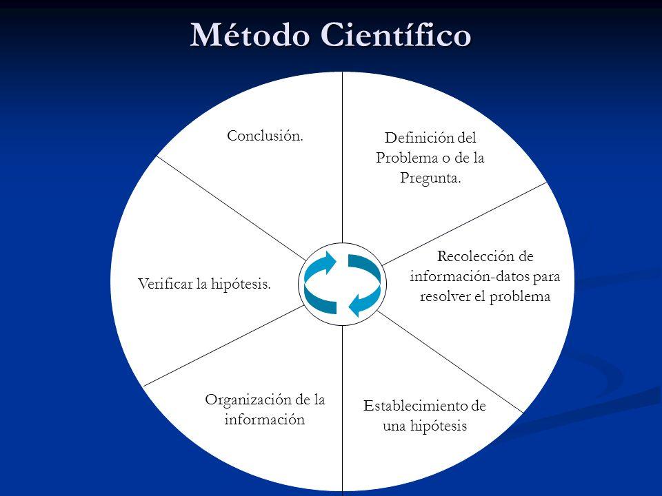 Definición del Problema o de la Pregunta. Recolección de información-datos para resolver el problema Establecimiento de una hipótesis Conclusión. Veri