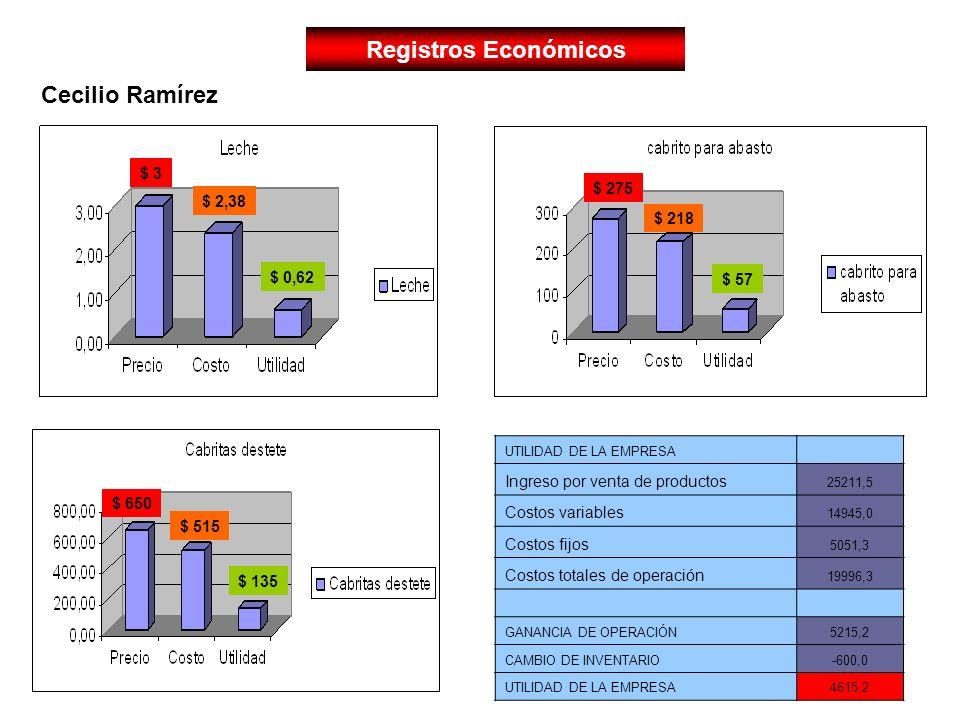 Registros Económicos UTILIDAD DE LA EMPRESA Ingreso por venta de productos 25211,5 Costos variables 14945,0 Costos fijos 5051,3 Costos totales de oper