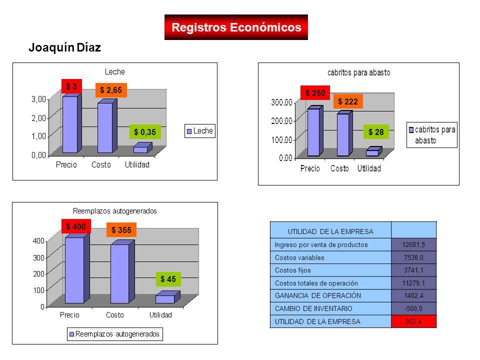 Registros Económicos UTILIDAD DE LA EMPRESA Ingreso por venta de productos12681,5 Costos variables7538,0 Costos fijos3741,1 Costos totales de operació