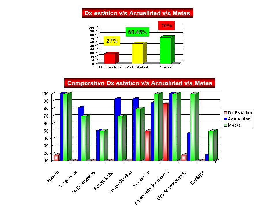 Dx estático v/s Actualidad v/s Metas 27% 60.45% 70% Comparativo Dx estático v/s Actualidad v/s Metas