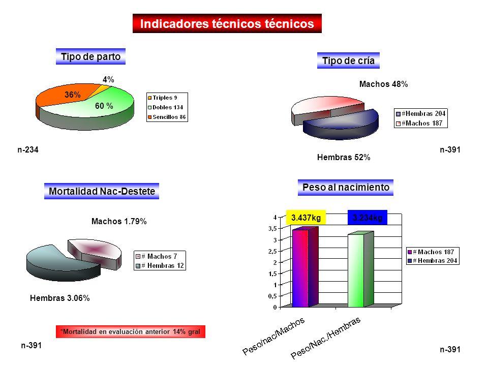 Indicadores técnicos técnicos 36% 60 % 4% n-234 Tipo de parto Tipo de cría n-391 Hembras 52% Machos 48% Machos 1.79% Hembras 3.06% n-391 *Mortalidad e