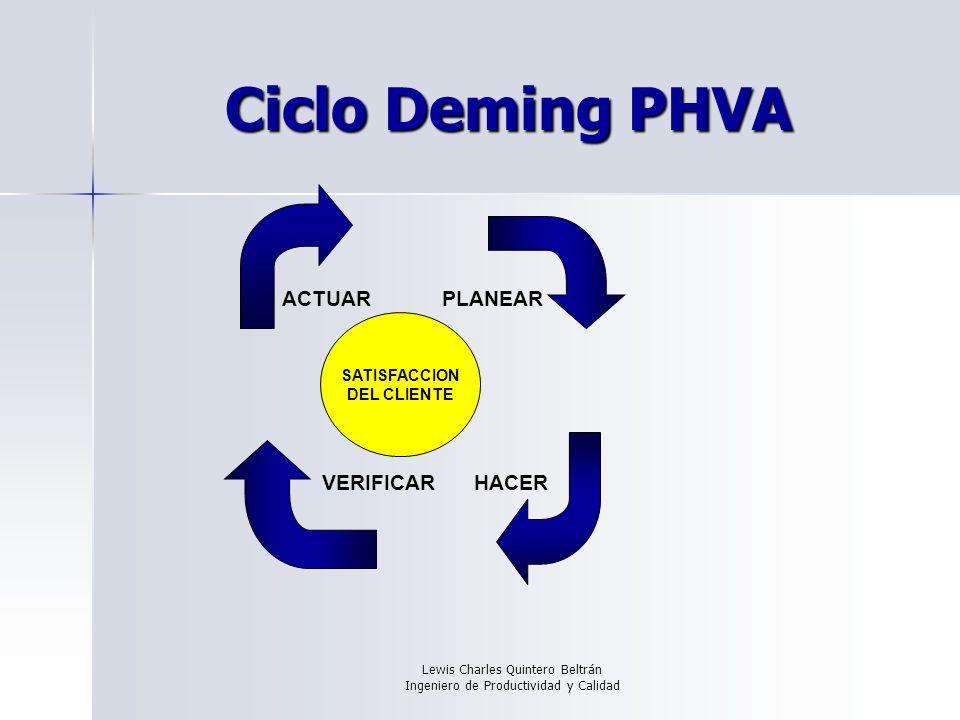 Lewis Charles Quintero Beltrán Ingeniero de Productividad y Calidad Ciclo Deming PHVA ACTUARPLANEAR HACERVERIFICAR SATISFACCION DEL CLIENTE