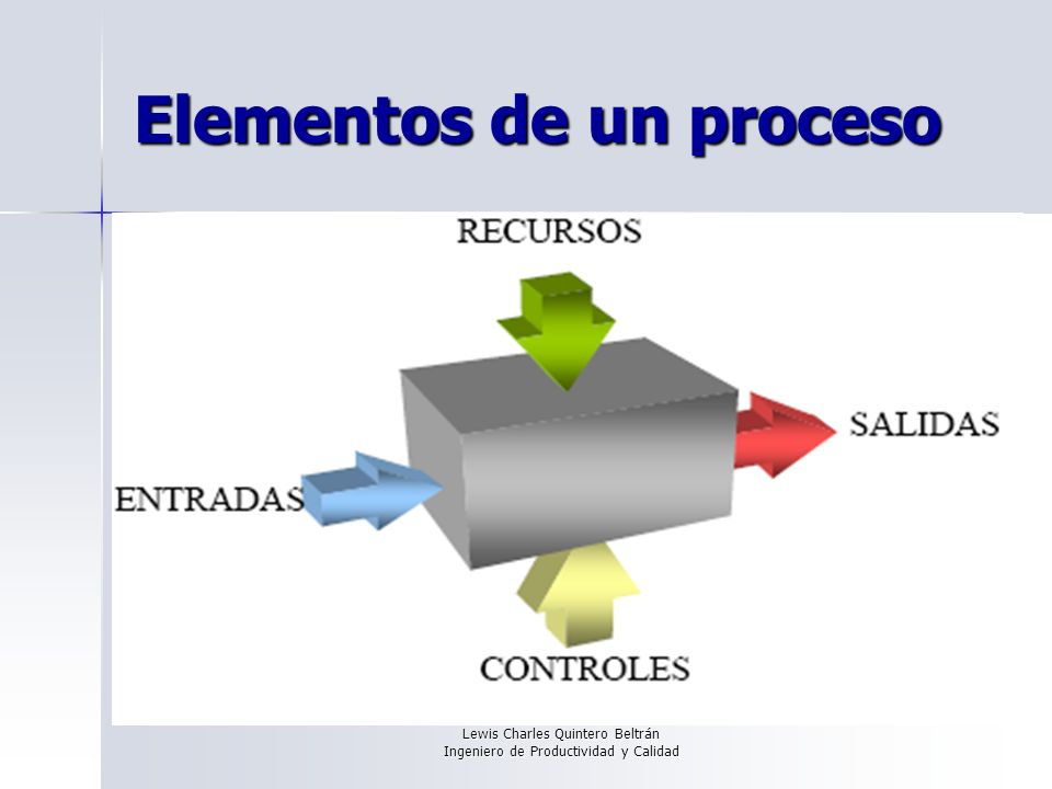 Lewis Charles Quintero Beltrán Ingeniero de Productividad y Calidad Elementos de un proceso