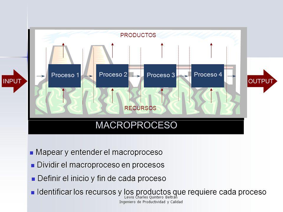 Lewis Charles Quintero Beltrán Ingeniero de Productividad y Calidad MACROPROCESO INPUTOUTPUT Mapear y entender el macroproceso Mapear y entender el macroproceso Dividir el macroproceso en procesos Dividir el macroproceso en procesos Proceso 1 Proceso 2 Proceso 3 Proceso 4 RECURSOS PRODUCTOS Identificar los recursos y los productos que requiere cada proceso Identificar los recursos y los productos que requiere cada proceso Definir el inicio y fin de cada proceso Definir el inicio y fin de cada proceso