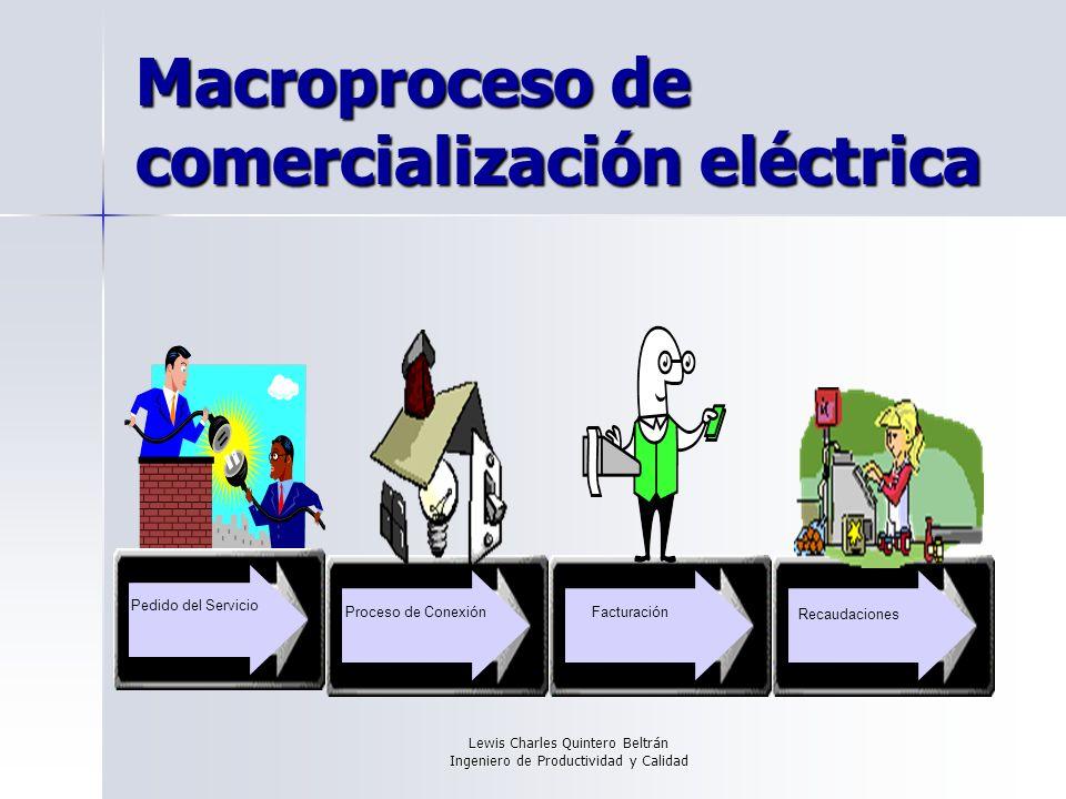 Lewis Charles Quintero Beltrán Ingeniero de Productividad y Calidad Macroproceso de comercialización eléctrica Pedido del Servicio Proceso de Conexión Facturación Recaudaciones